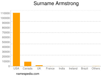 Surname Armstrong