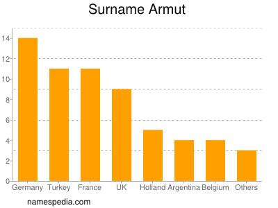 Surname Armut