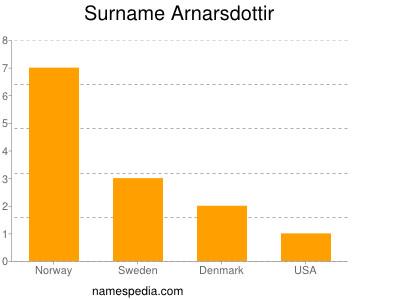 Surname Arnarsdottir