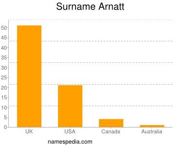 Surname Arnatt