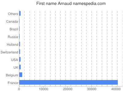 Given name Arnaud