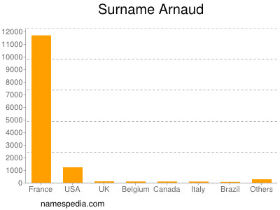 Surname Arnaud