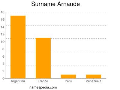 Surname Arnaude