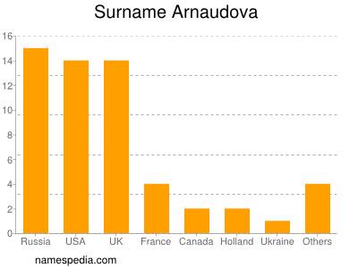 Surname Arnaudova