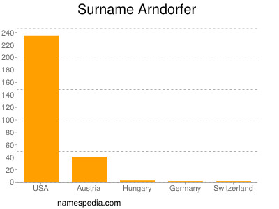 Surname Arndorfer