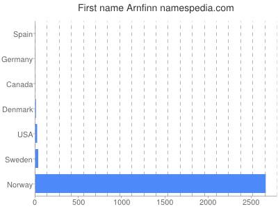 Given name Arnfinn