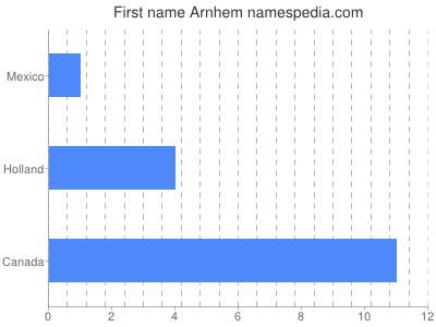 Given name Arnhem