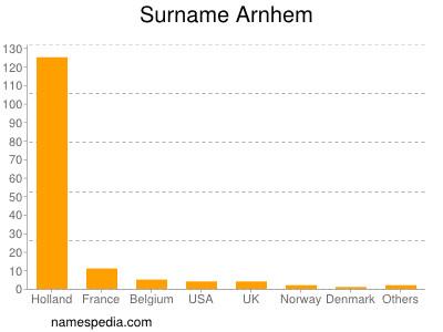 Surname Arnhem