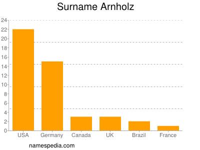 Surname Arnholz