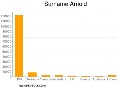 Surname Arnold