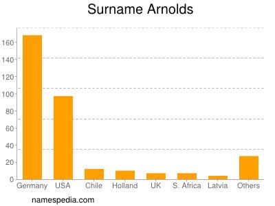 Familiennamen Arnolds