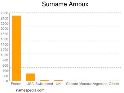 Surname Arnoux