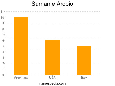 Surname Arobio