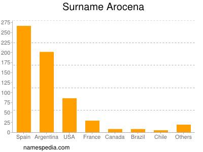 Surname Arocena