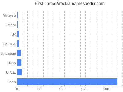 Given name Arockia