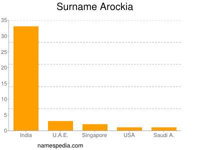 Surname Arockia