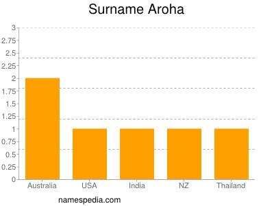 Surname Aroha
