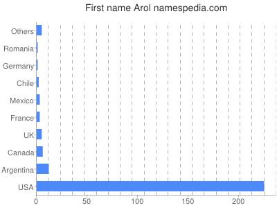 Vornamen Arol