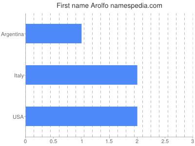 Given name Arolfo