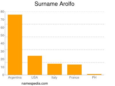 Surname Arolfo