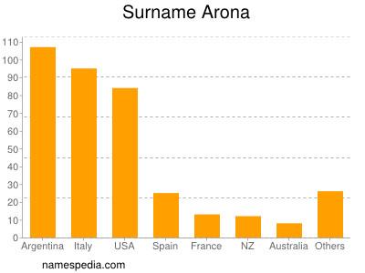 Surname Arona
