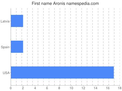 Given name Aronis
