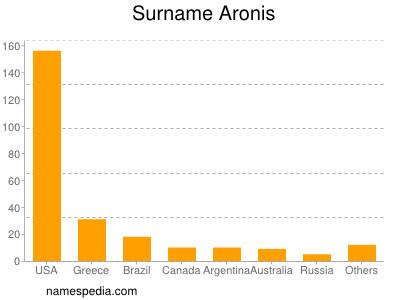 Surname Aronis