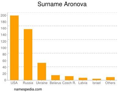 Surname Aronova
