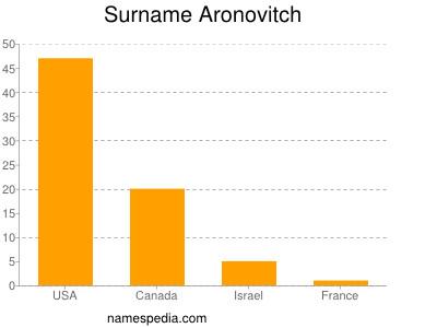 Surname Aronovitch