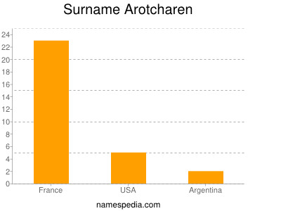 Surname Arotcharen