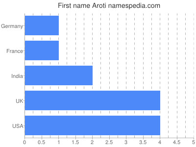 Given name Aroti
