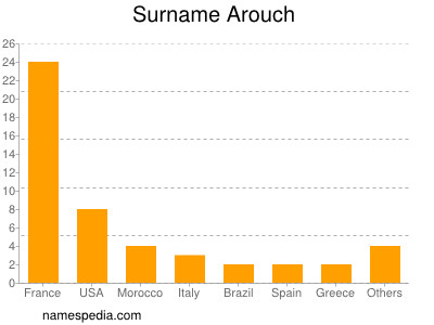 Surname Arouch