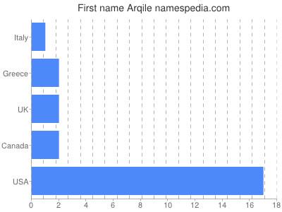 Given name Arqile