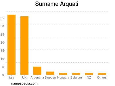 Surname Arquati
