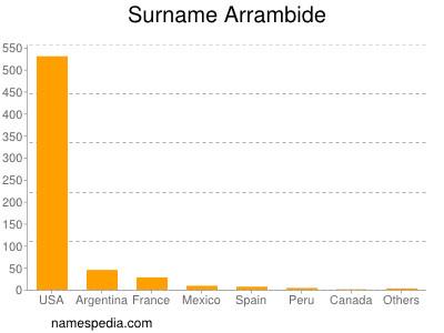 Surname Arrambide