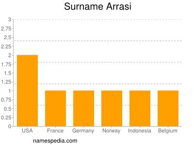 Familiennamen Arrasi
