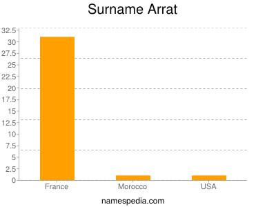 Familiennamen Arrat