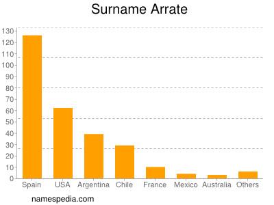 Surname Arrate