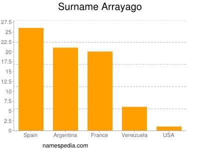 Surname Arrayago