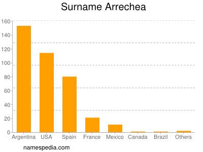 Familiennamen Arrechea