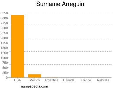 Surname Arreguin