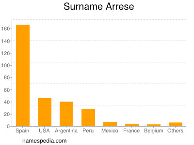 Familiennamen Arrese