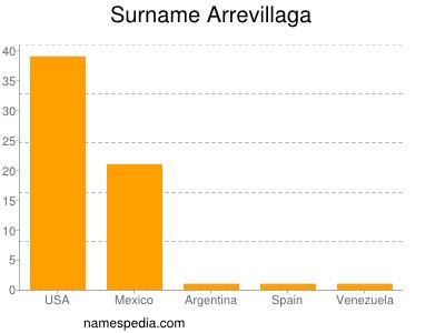 Surname Arrevillaga