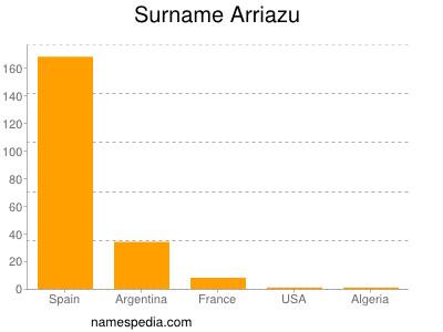 Surname Arriazu