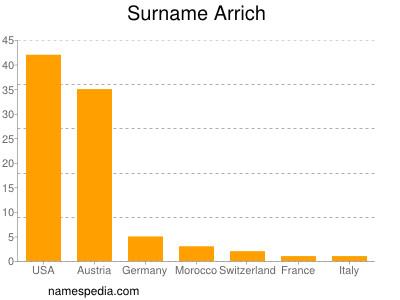 Surname Arrich