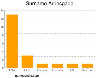 Surname Arriesgado