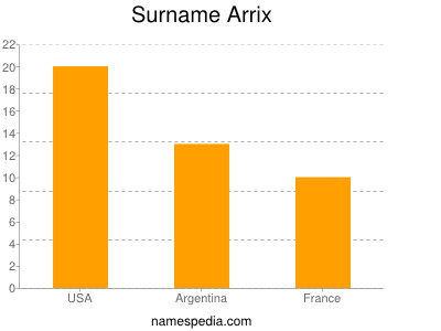 Familiennamen Arrix
