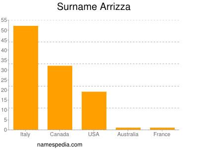 Surname Arrizza