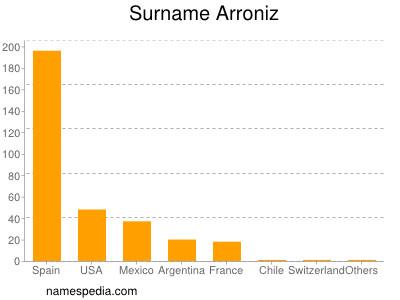 Surname Arroniz