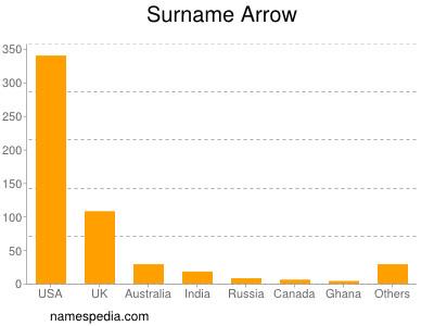 Surname Arrow